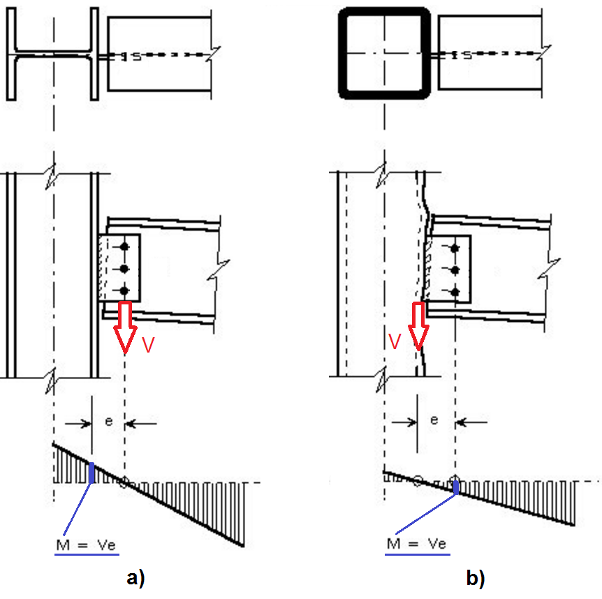 Fin plate connection design example