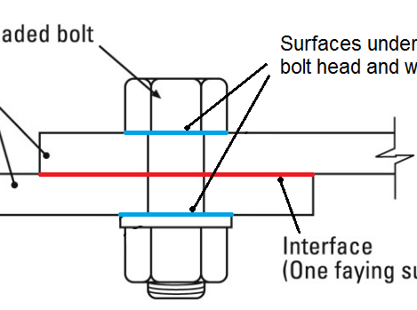 Surface treatment of preloaded joints