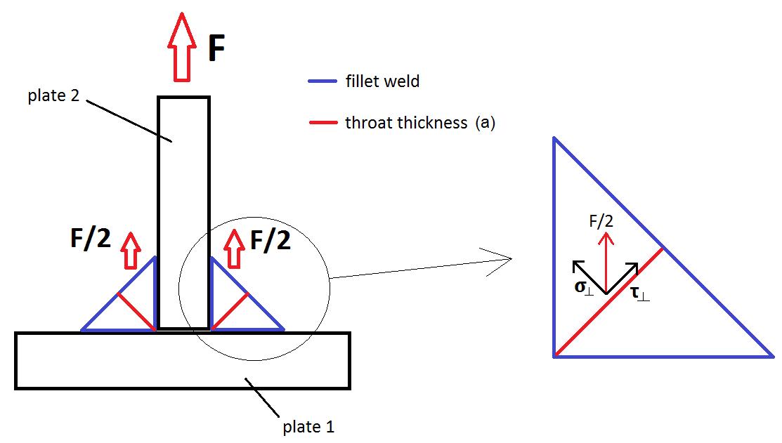 Fillet weld design – two methods