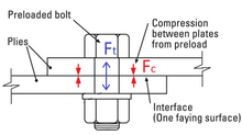 Preloaded bolts and external tension