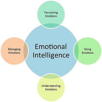 bigstock-Emotional-Intelligence-busines-