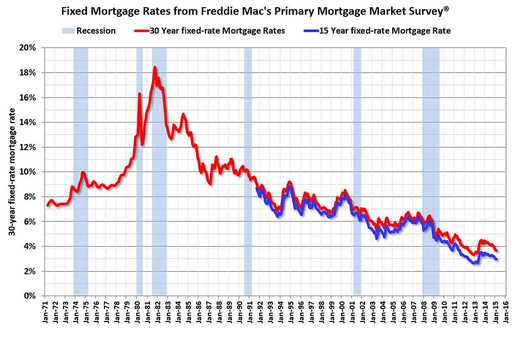 Fixed Mortgage Rates Table