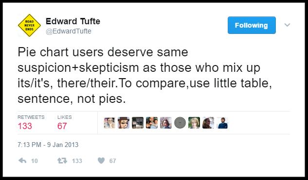 Edward Tufte tweet on Pie Charts