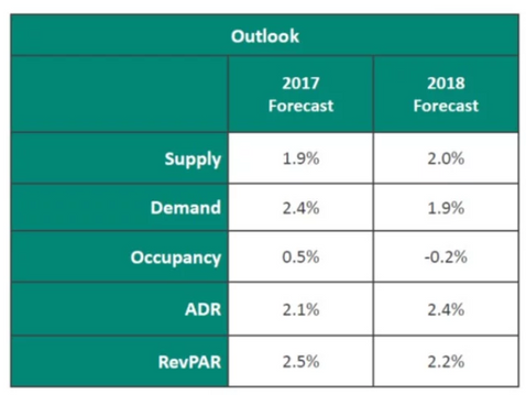 2018 Lodging Industry Forecast