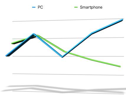 PC vs スマートフォン 読者比率: 著変!