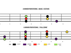 Improve Your Pentatonic Playing With Just 3 Notes! Pt.1