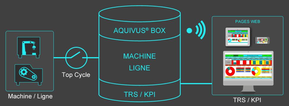 Solution & Logiciel TRS Automatique Machine / Ligne