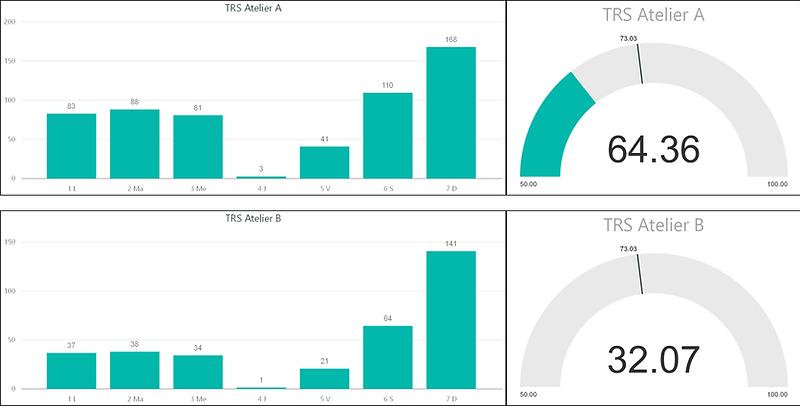 Tableaux de bord Production Atelier avec TRS dans BI