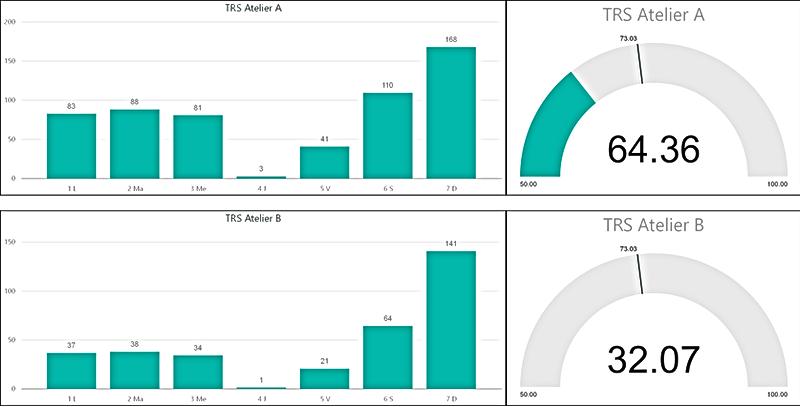 Tableaux de bord KPI dans solution Business Intelligence BI