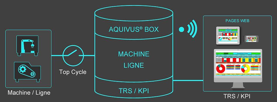 TRS Machine, TRS Ligne, KPI Machine, KPI Ligne
