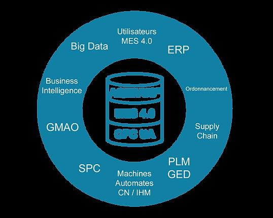 MES 4.0 - OPC UA pour Usine 4.0.png