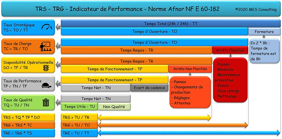 Calcul TRS-TRG - Norme NFE 60-182