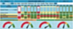 Tableau de bord Productivité avec TRS Machine