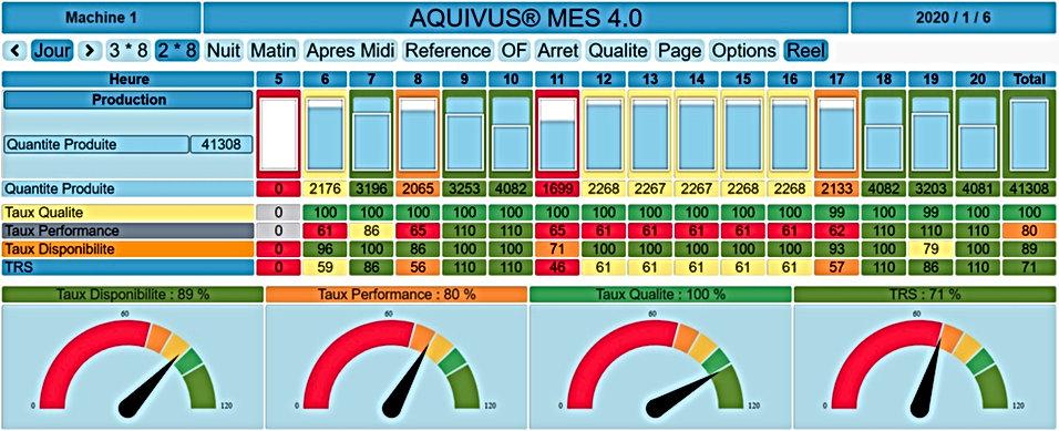 KPI Productivité & TRS Machine