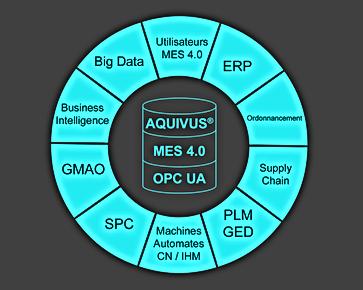 MES 4.0 avec OPC UA pour Usine 4.0