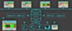 MES 4.0 Intranet pour Usine 4.0 avec OPC UA