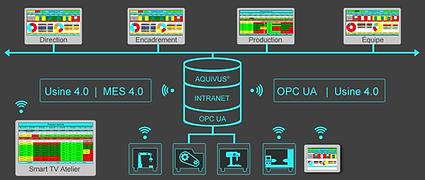 Logiciel MES 4.0 pour Usine 4.0 avec OPC UA