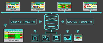MES 4.0 pour Usine 4.0 avec OPC UA