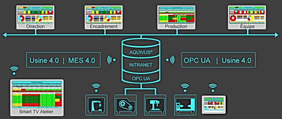 Solution et Logiciel MES 4.0 pour Usine 4.0 avec OPC UA