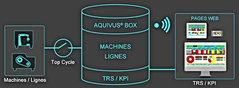 Solution & Logiciel TRS Automatique Machines / Lignes