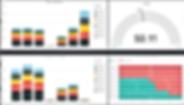 Tableau de bord Production et TRS Lignes dans BI