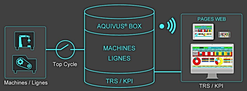 TRS Automatique Machines / Lignes avec KPI