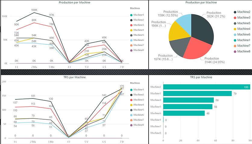 Tableau de bord Production et Productivité dans BI