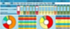 Tableau de bord Production avec TRS Ligne | Pareto Arrêts & Rebuts