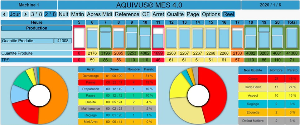 Tableau de bord Production avec TRS | Pareto Arrêts & Rebuts