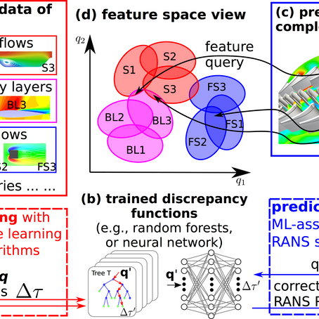 Physics-informed machine learning approach for reconstructing Reynolds stress modeling discrepancies