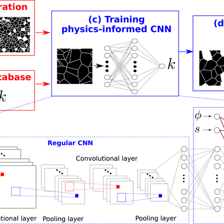 Seeing permeability from images: fast prediction with convolutional neural networks