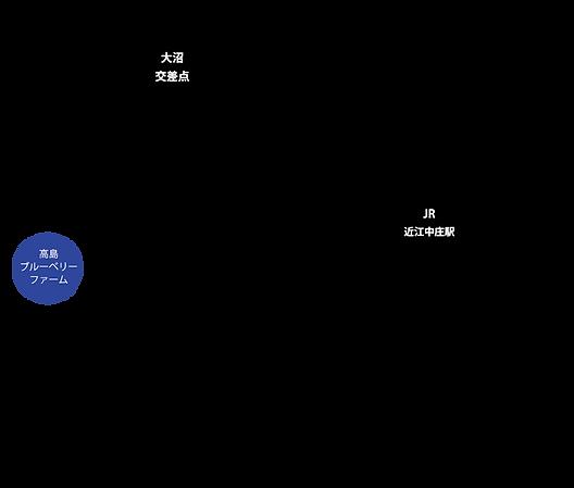 JR敦賀駅より、新快速(姫路行か網干行き)にてJR近江中庄駅で下車。徒歩10〜12分ほどで、高島ブルーベリーファームです。広々とした美しい田園風景、静かな農村風景を楽しみながらお越しください。