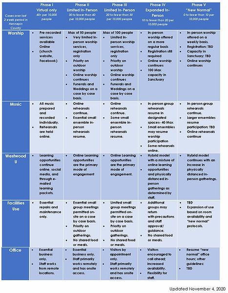 Phase Table UPDATE - 11-4-20.jpg