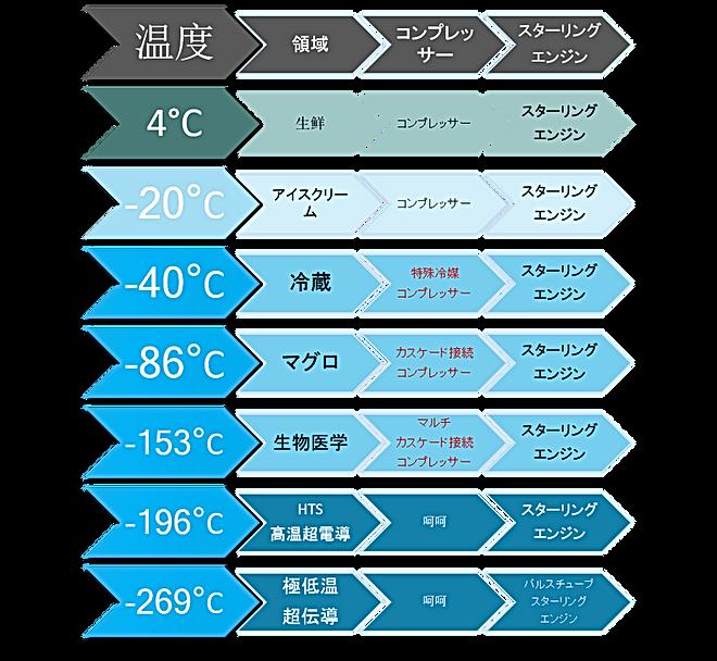 スターリングエンジンとコンプレッサーと冷却能力比較