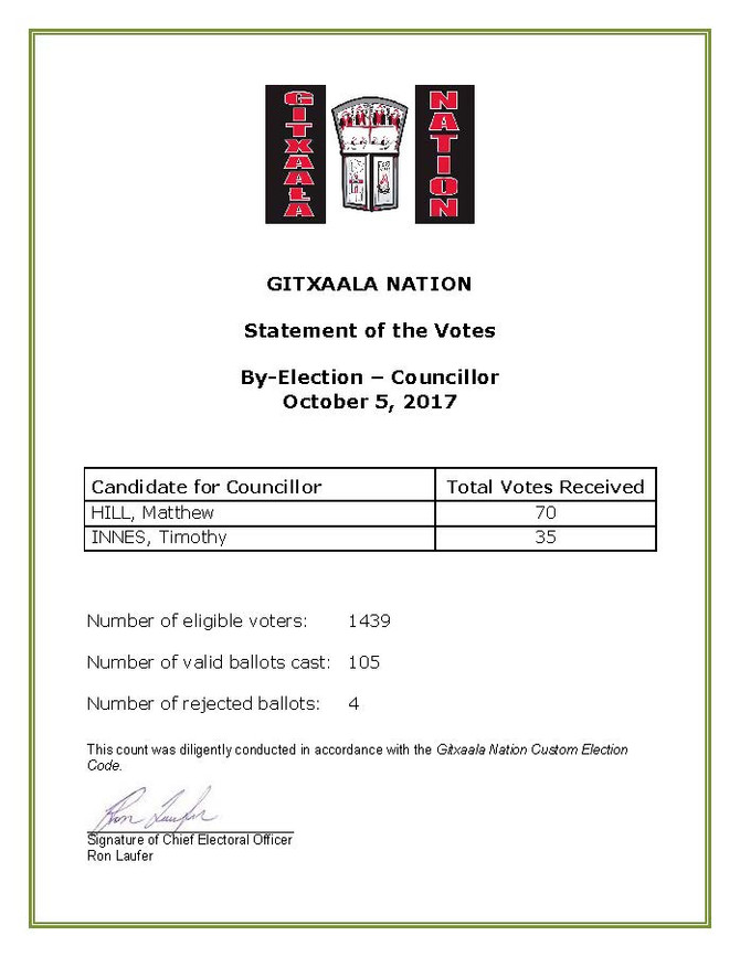 STATEMENT OF VOTES - COUNCILLOR
