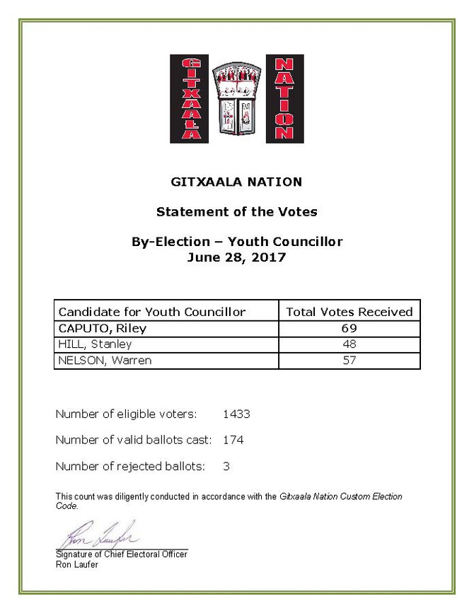 By-Election Youth Councillor Results