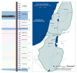 Late Israel and Judah Kingdoms
