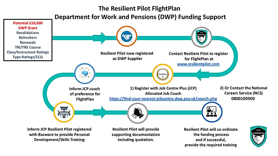 RP Flight Plan DWP Funding.jpg
