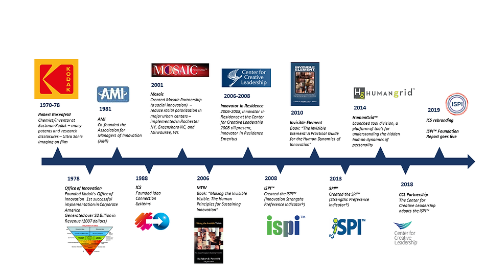 Timeline of Idea Connection Systems, Inc.