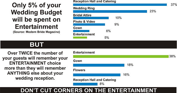 Good Vibrations Entertainment Statistics