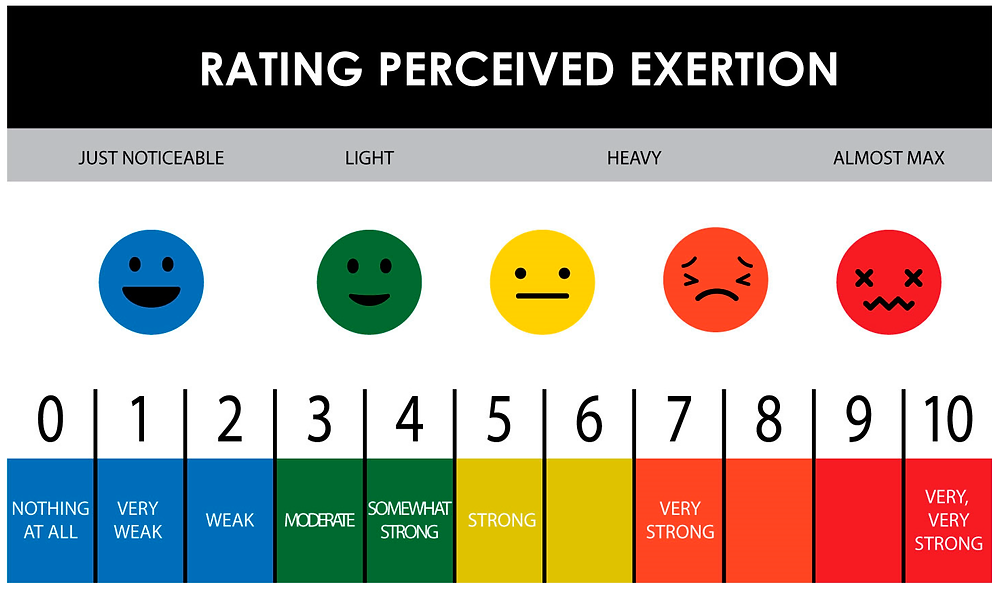 Rate of Perceived Exertion helps you figure out how hard you're exercising