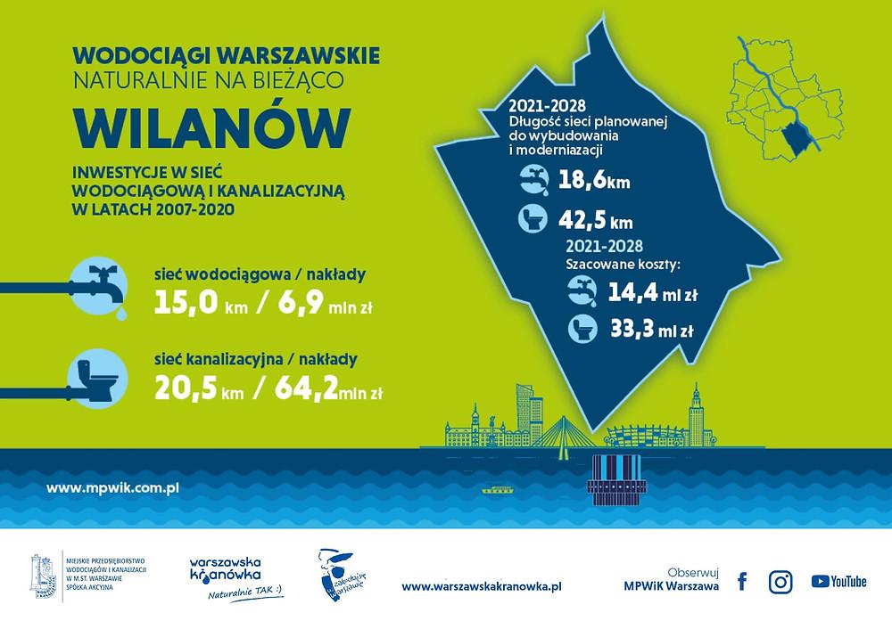 Źródło: MPWiK Warszawa