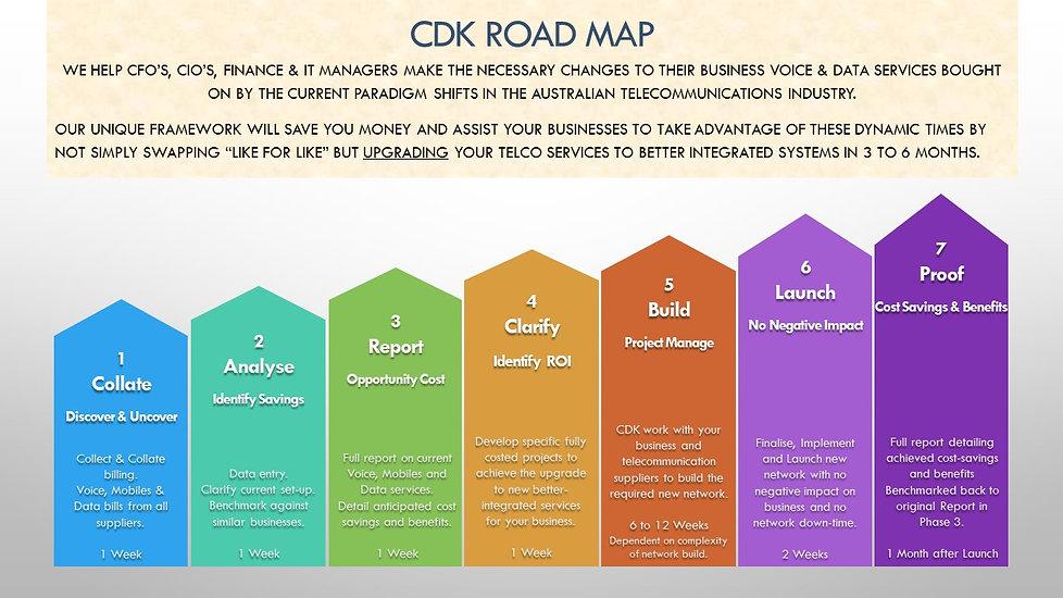 CDK 7-Step Road Map 040919.jpg