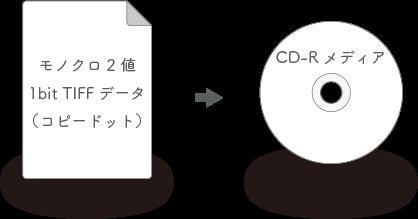 データ納品形式