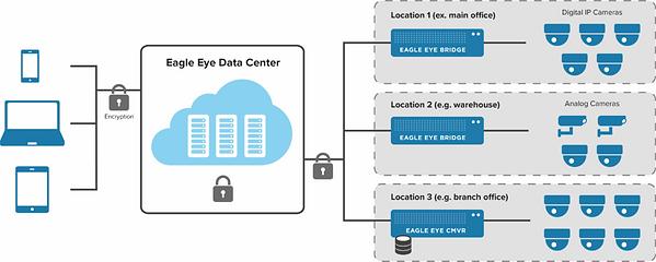 Eagle Eye VMS Multiple-Location-Architec