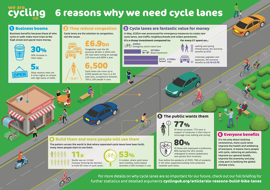 6 reasons to support cycle_lanes_infogra