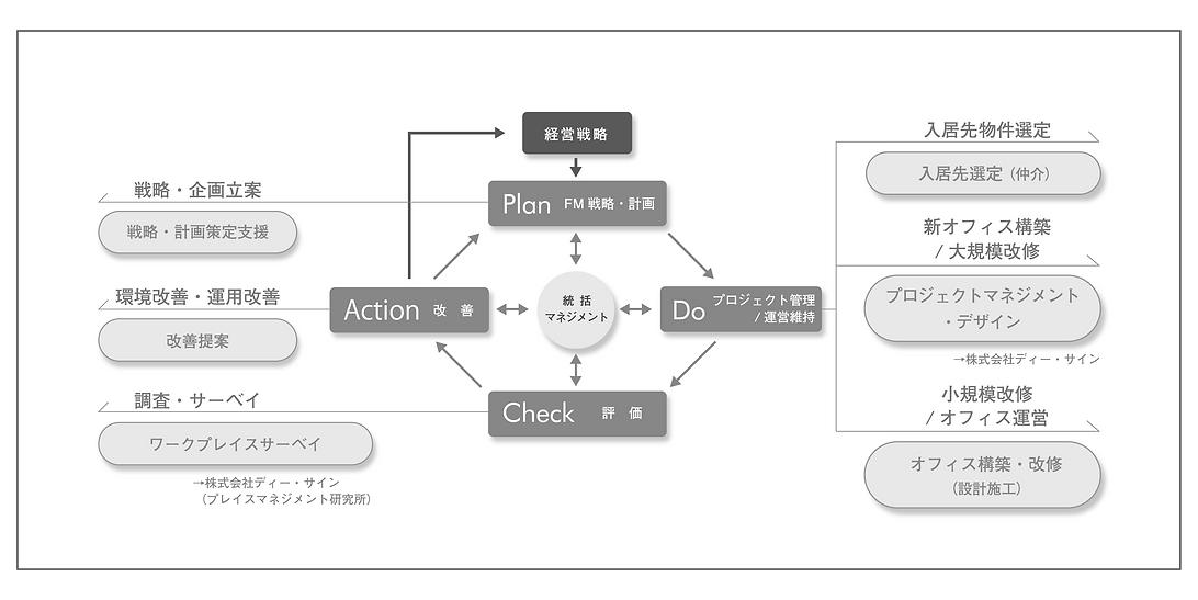 FaMil用 PDCA図200330最新.png