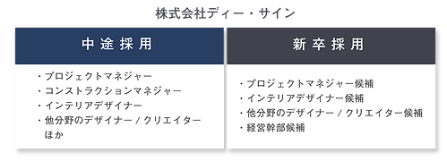 グループ用 Recruit図 ディーサイン.png