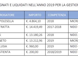 Contributi pubblici anno 2019