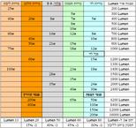 טבלאות השוואה של נורות שונות לפי עוצמת התאורה וצריכת חשמל ב-W